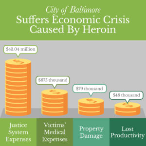 Heroin's Effect on Baltimore
