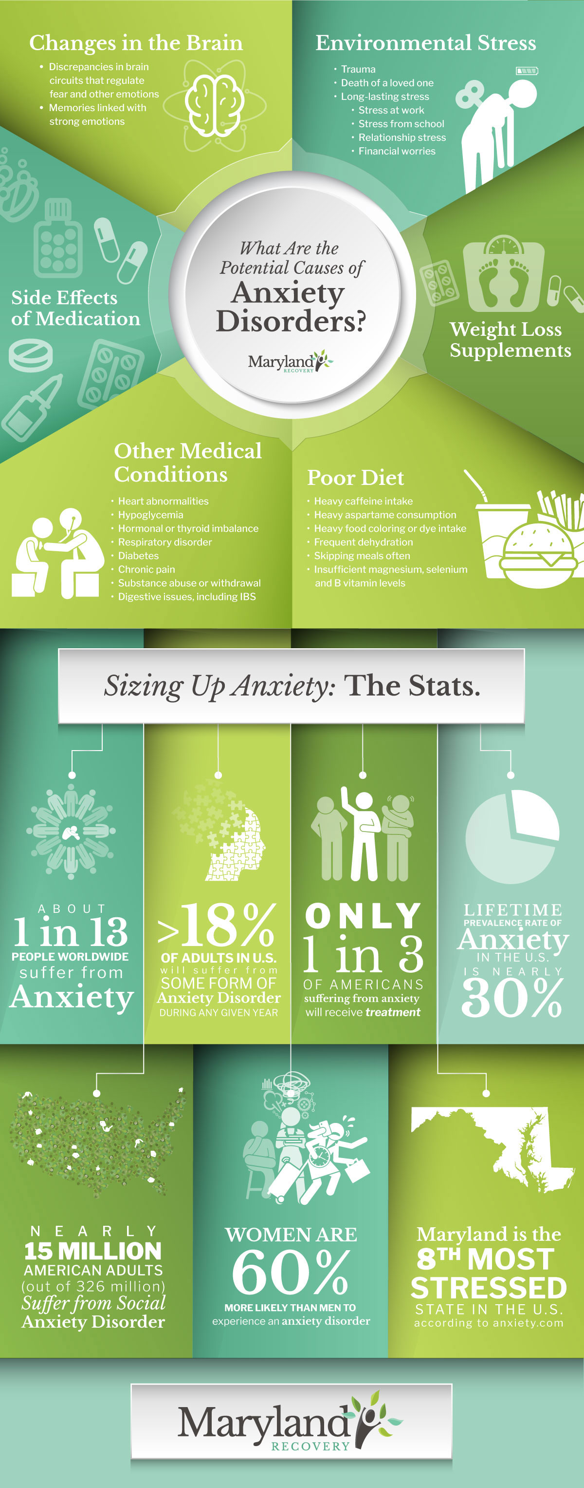 The Causes of Anxiety